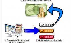Affiliate marketing for dummies process